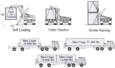 self loading truck camion autocaricanti /sidelifter Cargo_capacities